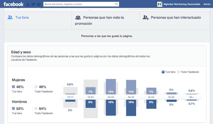 Estadística Facebook