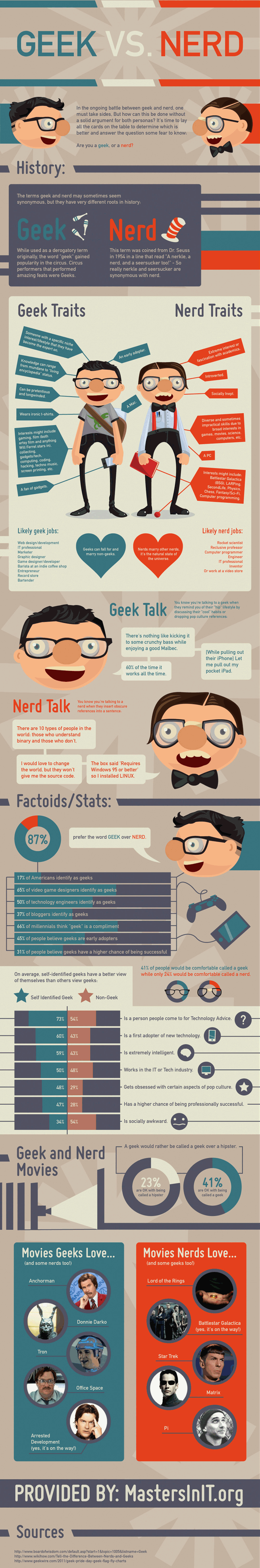 Geek o Nerd